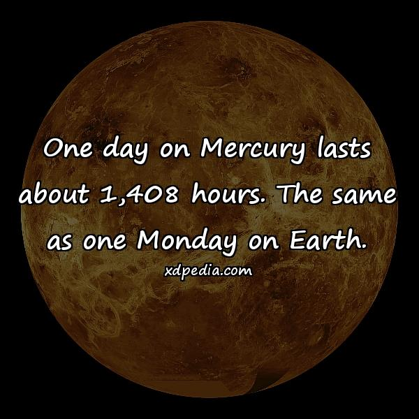 One day on Mercury lasts about 1,408 hours. The same as one Monday on Earth.