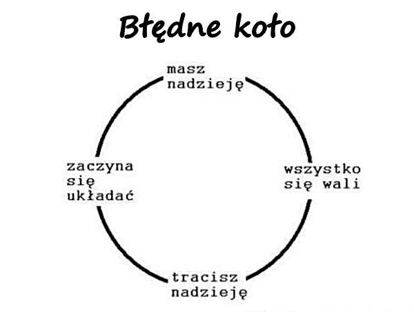 Błędne koło