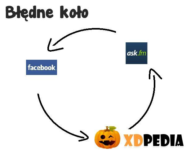 Błędne koło -> fejs -> xdpedia -> ask