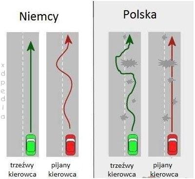 W Polsce trzeźwy kierowca mija dziury, więc jedzie jak pijany niemiecki kierowca. Pijany kierowca zostawia zawieszenie na drodze xD