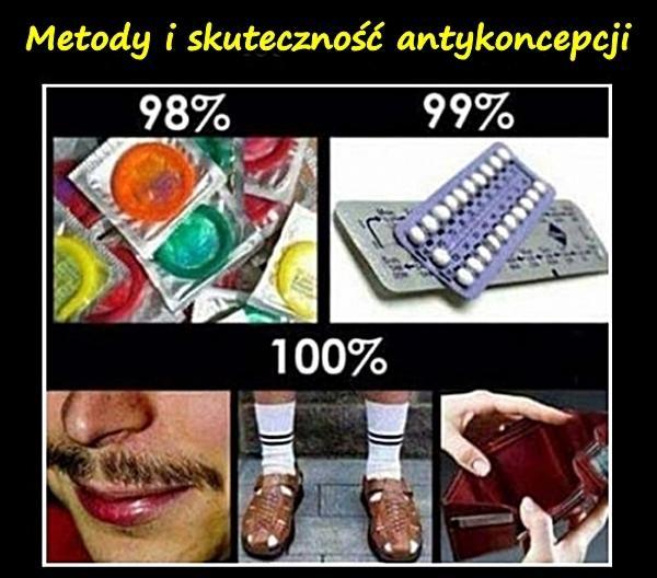 Metody i skuteczność antykoncepcji