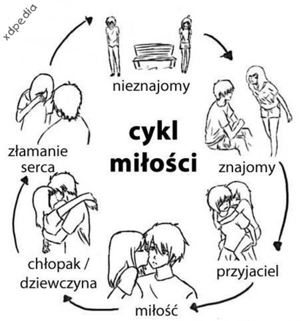 Cykl miłości: nieznajomy, znajomy, przyjaciel, miłość, chłopak / dziewczyna, złamanie serca, nieznajomy