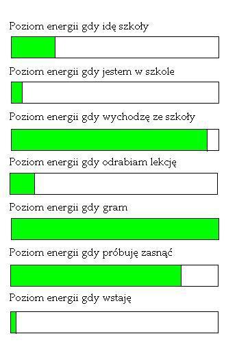 Poziom energii gdy idę do szkoły - niski, Poziom energii gdy gdy jestem w szkole - bardzo niski, Poziom energii gdy wychodzę ze ze szkoły - bardzo wysoki, Poziom energii gdy odrabiam lekcje - niski, Poziom energii gdy gram - bardzo wysoki, brak sakli, Poziom energii gdy próbuję zasnąć wysoki, Poziom energii gdy wstaję - bardzo niski