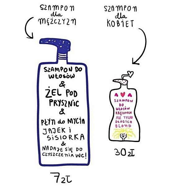 Szampon dla mężczyzn a szampon dla kobiet